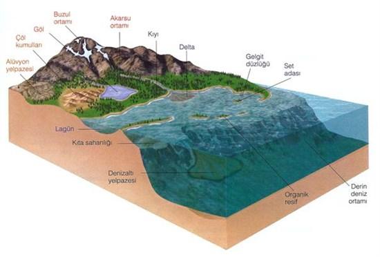 Kıta Sahanlığı