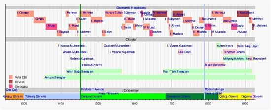 Kronoloji